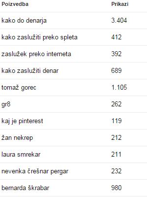 Orodja za spletne skrbnike - Iskalne poizvedbe - http   gr8.si